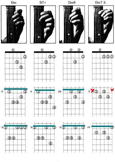 Основные гитарные аккорды